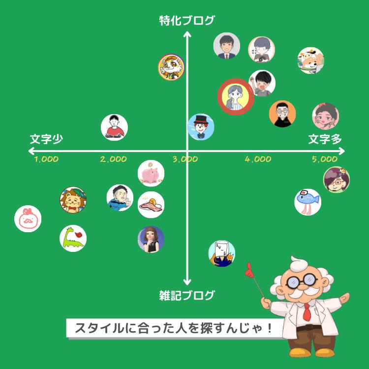 ブログ解体新書マトリクス図