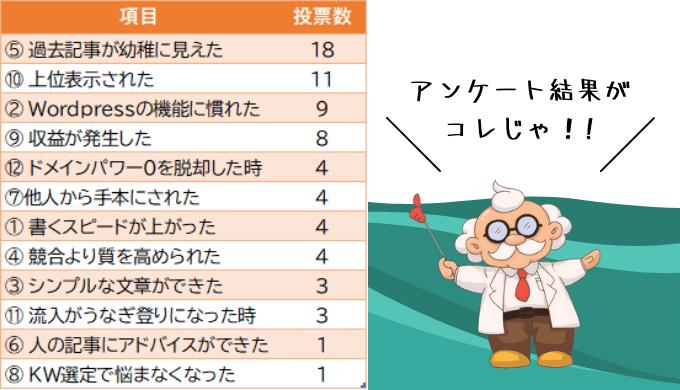成長を感じる12項目ランキング表